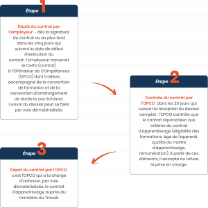 aides signature contrat apprentissage